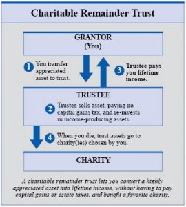Charitable-Remainder-Trust